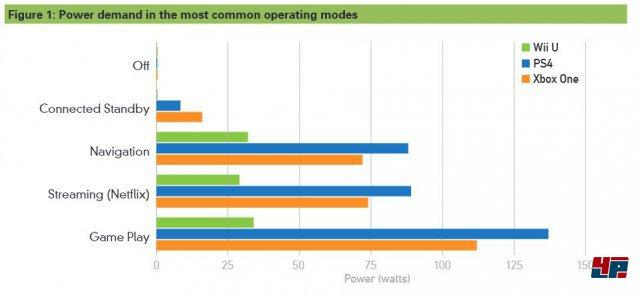 Energieverbrauch der Konsolen aufgeteilt nach Nutzungskategorie