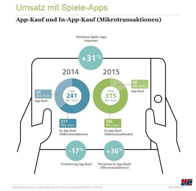 315 Millionen Euro wurden 2015 mit Spiele-Apps in Deutschland umgesetzt