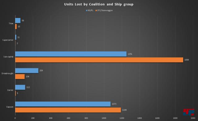 Teuer: Zerstörte Schiffe nach Klasse und Koalition.