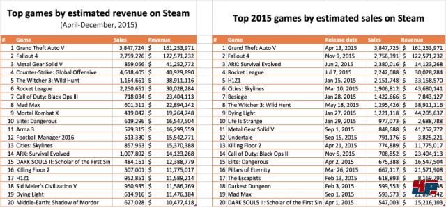 Links: Top-20-Spiele bei Steam nach Erlösen; Rechts: Top-20-Spiele bei Steam nach verkauften Einheiten - nur Spiele aus dem Jahr 2015; Bildquelle: Sergey Galyonkin