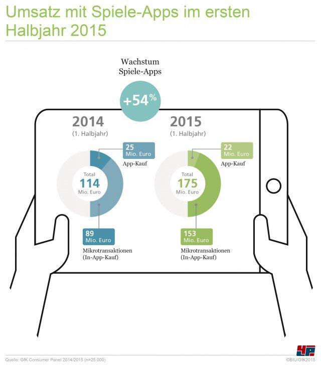 Der Umsatz mit Spiele-Apps für Smartphones und Tablet-Computer ist im ersten Halbjahr 2015 um 54 Prozent auf 175 Millionen Euro gewachsen.