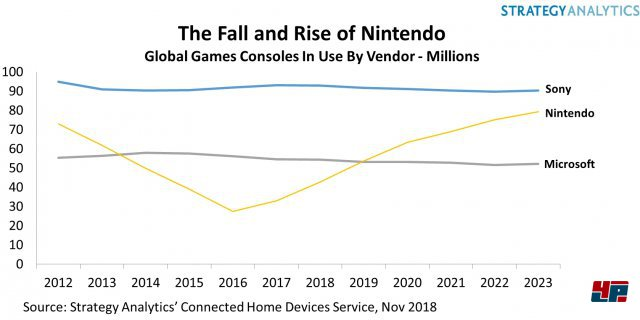 Bisherige und prognostizierte Verkäufe von Videospielkonsolen