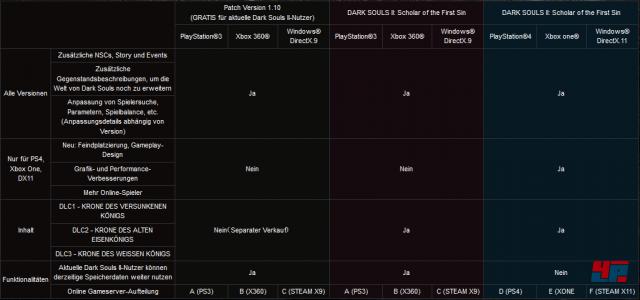 Die drei Versionen von Dark Souls 2 im Vergleich