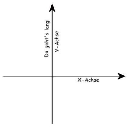Nur um alle Missverständnisse gleich von vornherein auszuschließen: Als Vertikalshooter wird ein Spiel bezeichnet, das von oben nach unten (oder umgekehrt, auch wenn das eher selten vorkommt) scrollt, während der Spieler alles weglasert, das unvorsichtig genug ist, ihm in den Weg zu fliegen/rollen. Von links nach rechts (auch hier: umgekehrt lassen wir genauso gelten) heißt es »horizontal«. 1709004